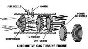Schematic Operating Diagram of the Rover JET 1 Gas Turbine